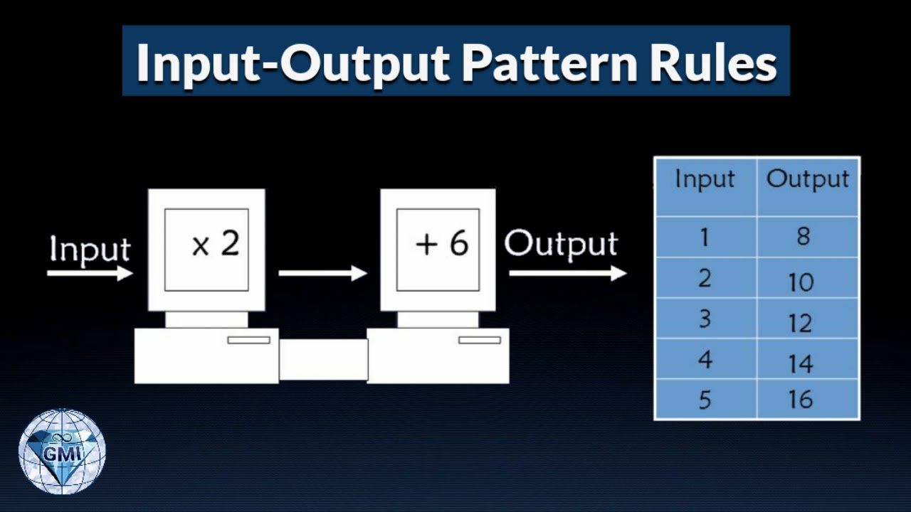 Input Output Machine Explicit Pattern Rule Grade 6