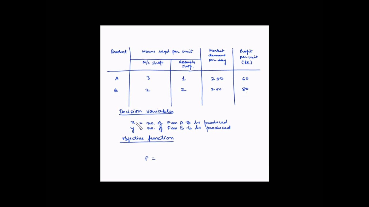 problem 222a formulate an lp model First step to solving lp problem is formulation of the model components of lp  problem • decision variables – denoted by mathematical symbols that does not .