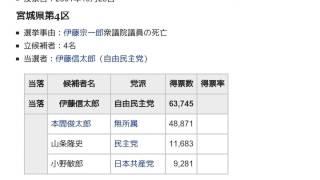「2001年日本の補欠選挙」とは ウィキ動画