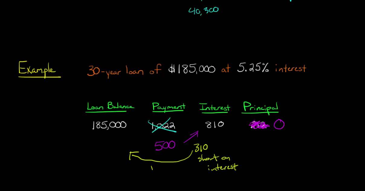 loan amoratization