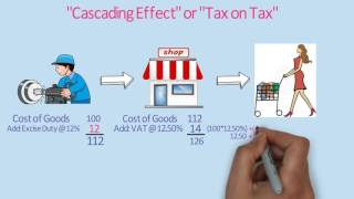 What is Goods and Service Tax (GST) / GST Explained in very simple language thumbnail