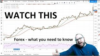 Forex trading - what you are doing wrong!