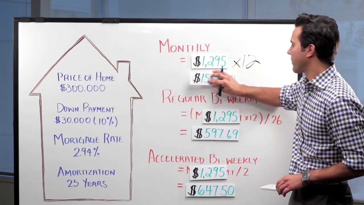 Mortgage Payment Options in Canada - Mortgage Math #7 with Ratehub.ca - YouTube