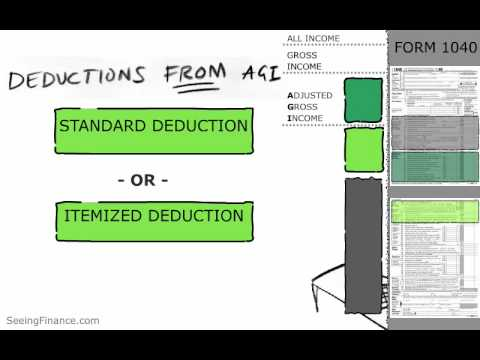 Personal Income Taxes - A Visual Explanation