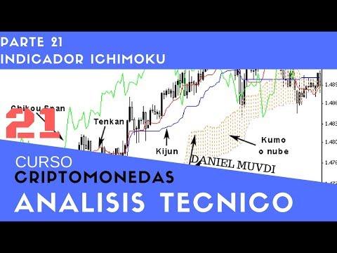 Indicador Ichimoku Curso De Criptomonedas Análisis Técnico  Bitcoin Curso 20 Parte 1