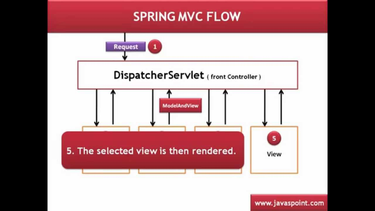 Spring mvc architecture tutorial youtube spring mvc architecture tutorial pooptronica Gallery