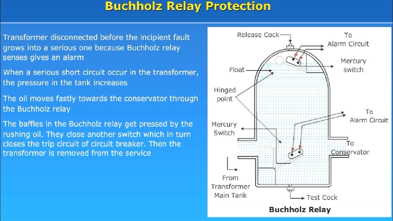 Buchholz Relay Protection YouTube - Relay working principle video
