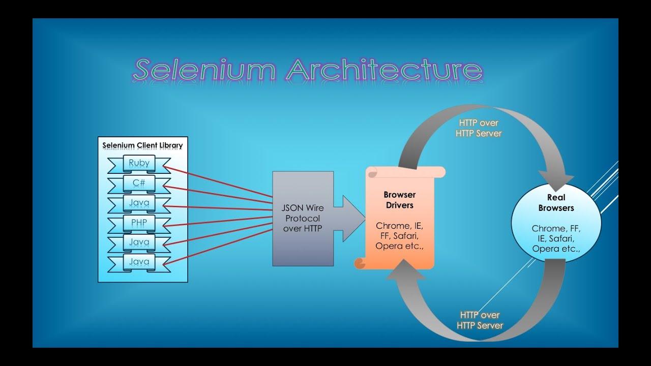 selenium webdriver architecture - YouTube