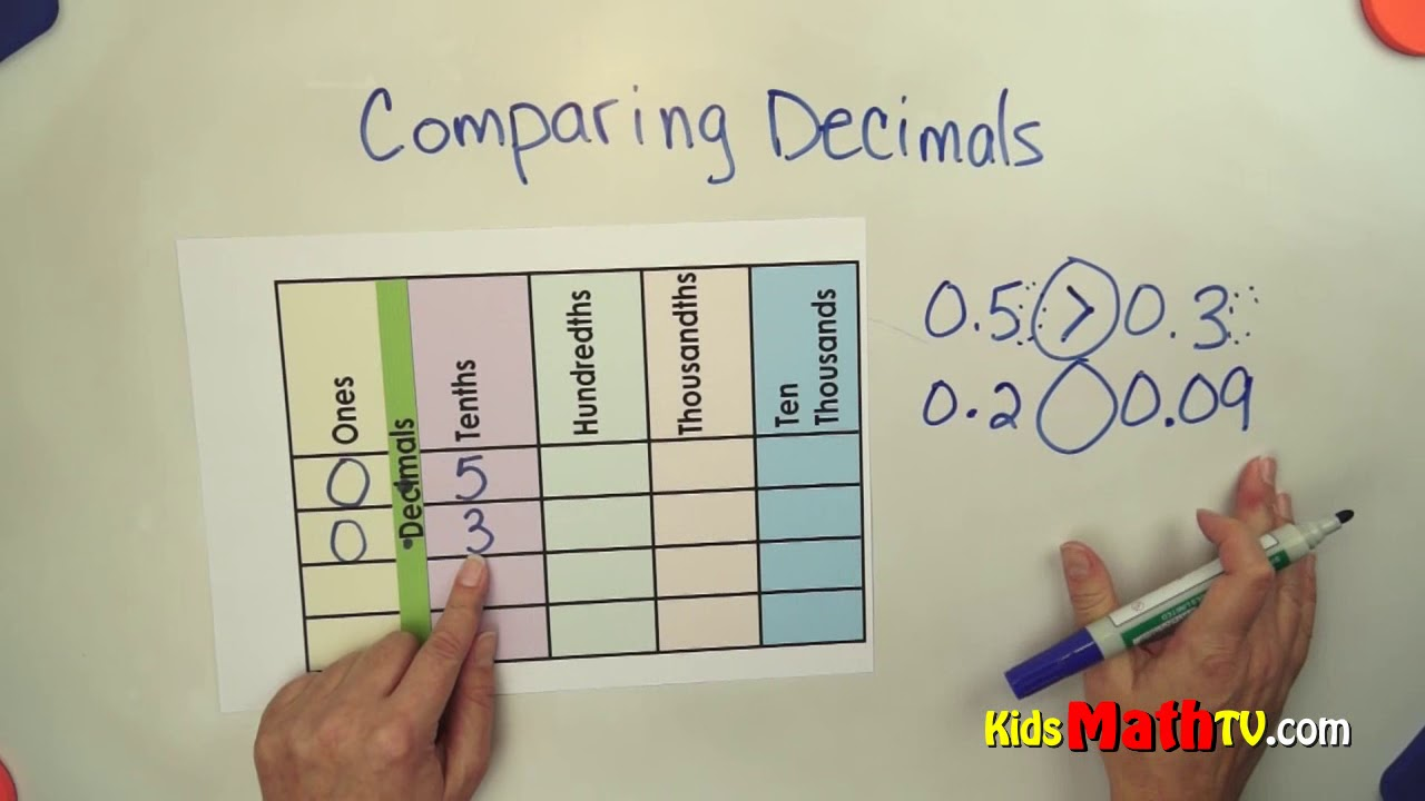 Comparison Of Two Decimal Numbers Using Greater  Less Than