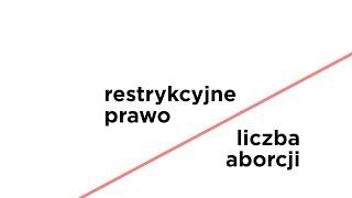 Restrykcyjne prawo: ograniczenie liczby czy bezpieczeństwa aborcji?