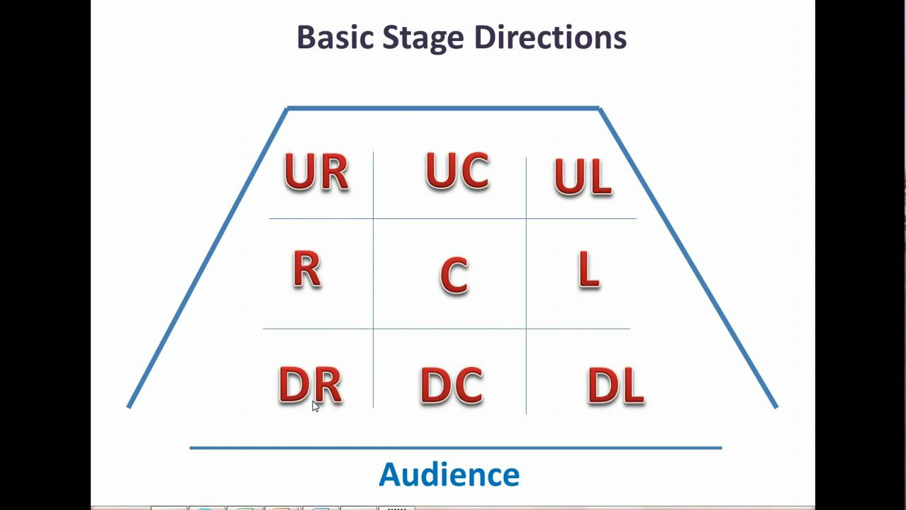 stage directions diagram gas hot water heater thermostat wiring lessons tes teach