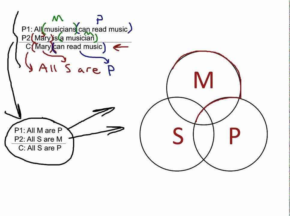 venn diagram syllogism 2004 pontiac vibe radio wiring categorical 1 youtube