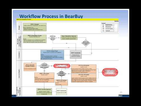 UC Berkeley - CA Partial Sales Tax Process Training