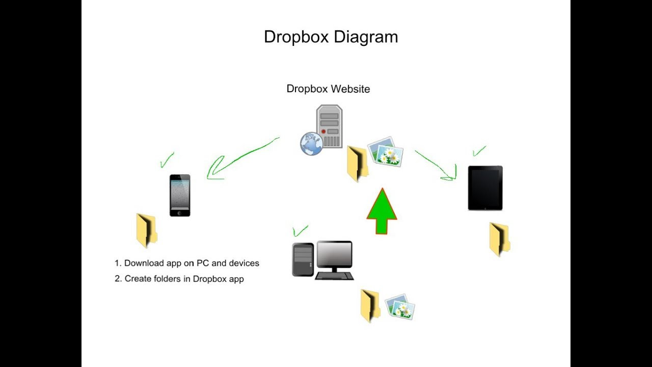 Tech Tip #31 Dropbox  How to use Dropbox to sync photos between iPad, iPhone, and PC  YouTube