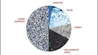 видео Бетон и бетонная смесь