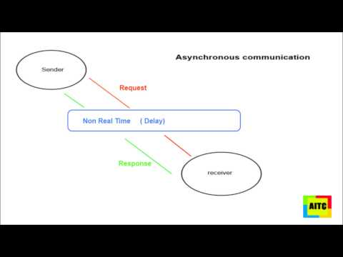 What Is Asynchronous Communication ?    Atlantic IT Center