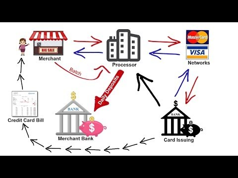 How Credit Card Processing Works - Transaction Cycle & 2 Pri