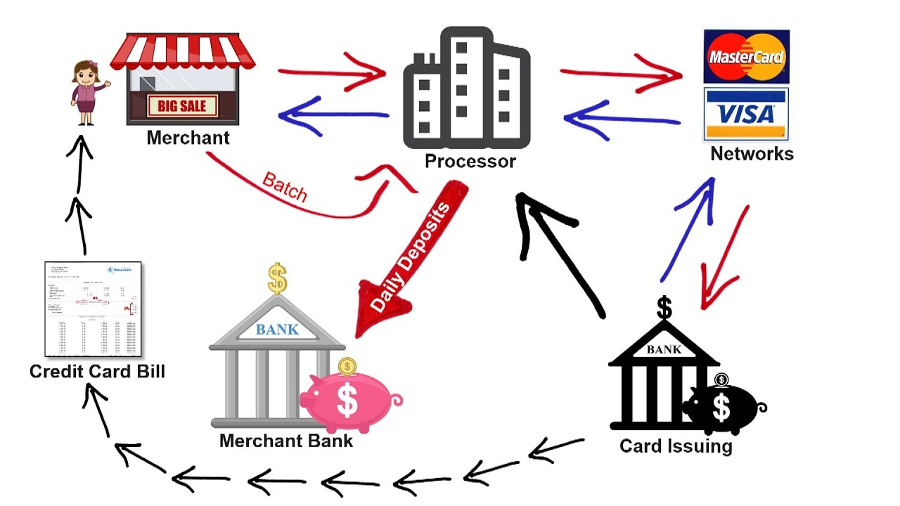 How Credit Card Processing Works Transaction Cycle 2 Pricing Three Way Switch One Models Youtube