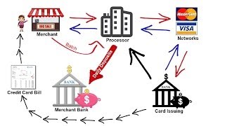 How Credit Card Processing Works - Transaction Cycle & 2 Pricing Models