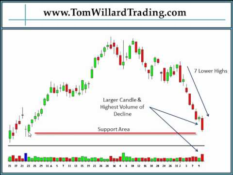 How to Buy An Oversold Stock by Tom Willard