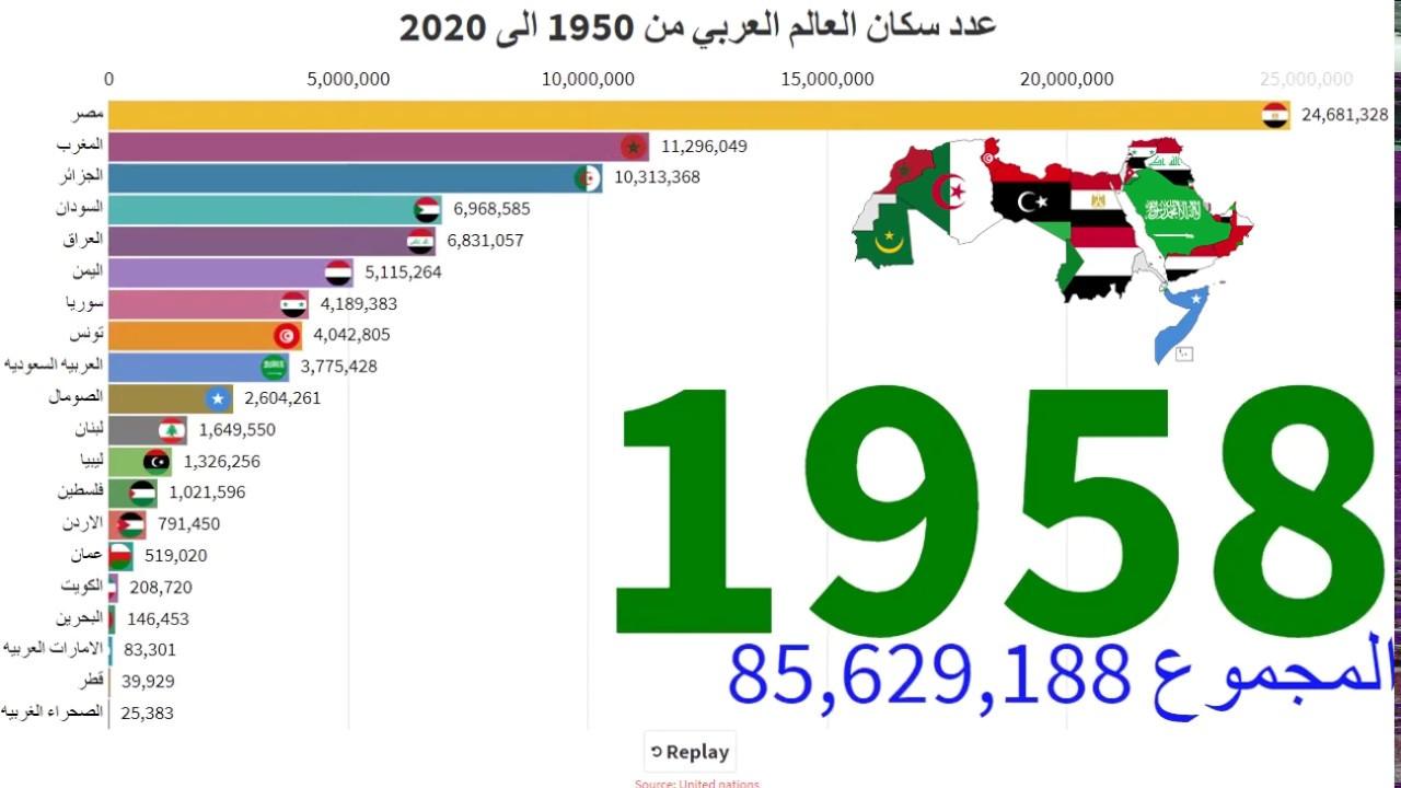 عدد سكان العالم العربي من 1950 الى 2020 Youtube