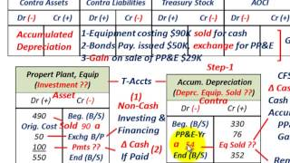 Cash Flow Statement (Property Plant & Equipment, Purchased With Debt, PP&E Sold At Gain)
