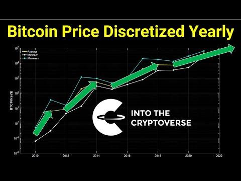 Bitcoin Price Discretized Yearly