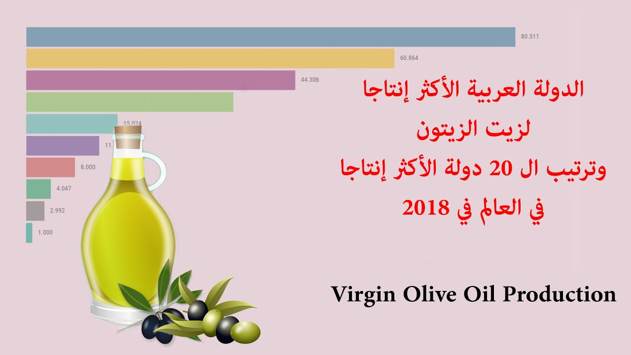 أكثر دولة عربية ﺇﻧﺘﺎجا لزيت الزيتون في 2018 أكثر دول العالم إنتاجا لزيت الزيتون Youtube