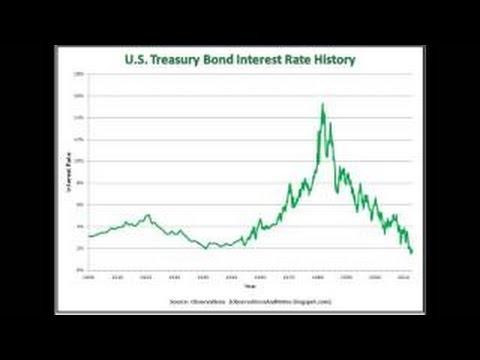 Economic Collapse Stock Market Manipulation Treasury Bubble Long Term Interest Rate Chart