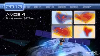 Spacecom Future History