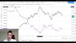 Bitcoin Dominance and when to buy/sell Altcoins