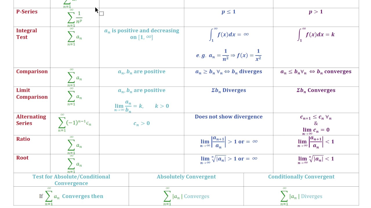 Series test for convergence and divergence formula cheat sheet
