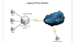 Introduction to Cisco Unified Communications Tutorial