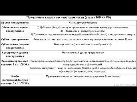 УК РФ Статья 109. Причинение смерти по неосторожности