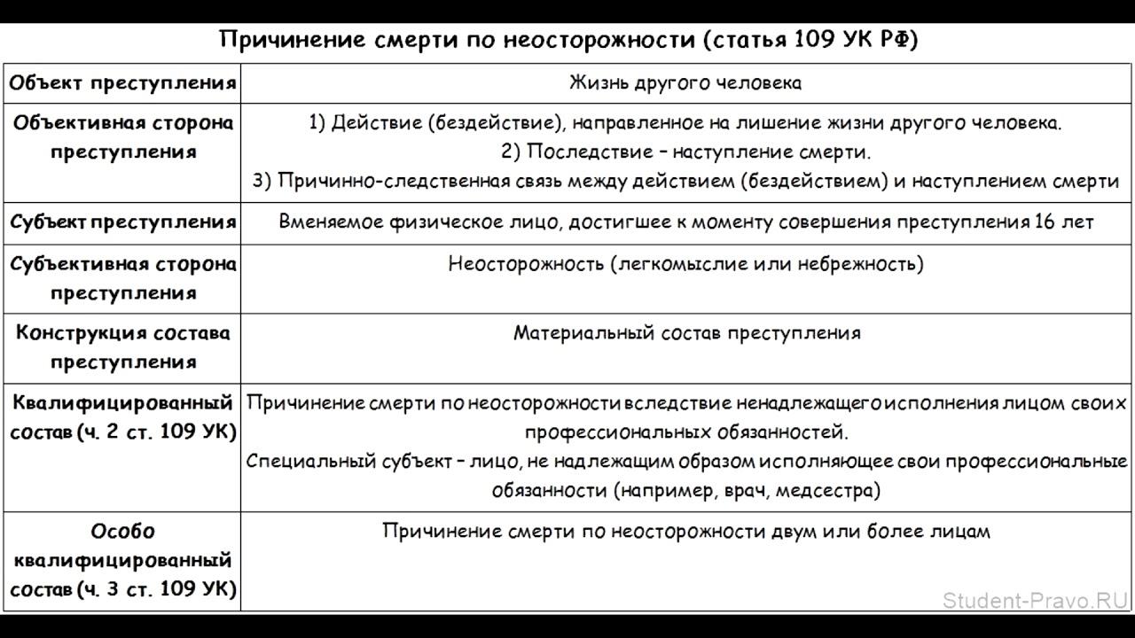 109 статья уголовного кодекса рф