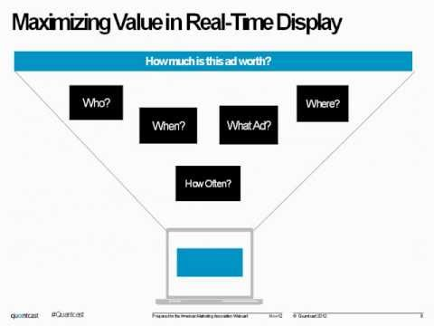 A New Buying Model for Real-Time Media