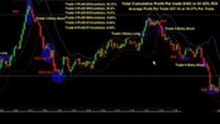 Forex Strategy 2015 | Best Forex Currency Trading 2015 | Forex Trading Strategies That Work 2015