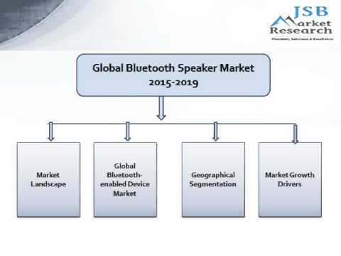 JSB Market Research: Global Bluetooth Speaker Market 2015