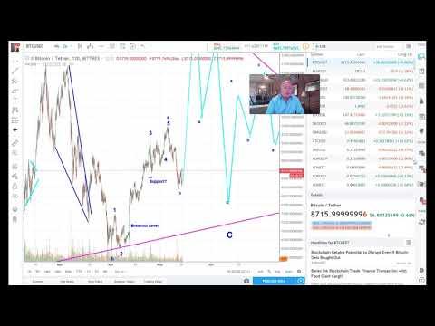 Bitcoin Technical Analysis 5/14/18 BTC Must Hold ~$8800