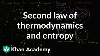 Second Law Of Thermodynamics And Entropy