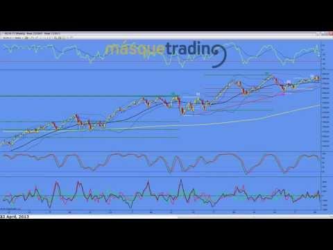 Trading en español Análisis Pre-Sesión Futuro MINI NASDAQ (NQ) 22-4-2013