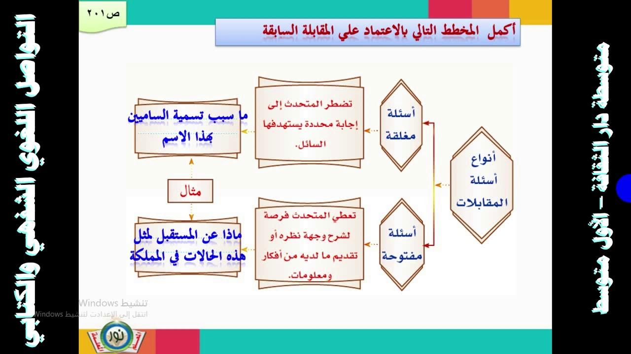 لغتي الصف الاول المتوسط التواصل اللغوي الشفهي والكتابي Youtube