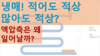 [냉동기초] 냉매 충전양과 적상관계_액압축 이유