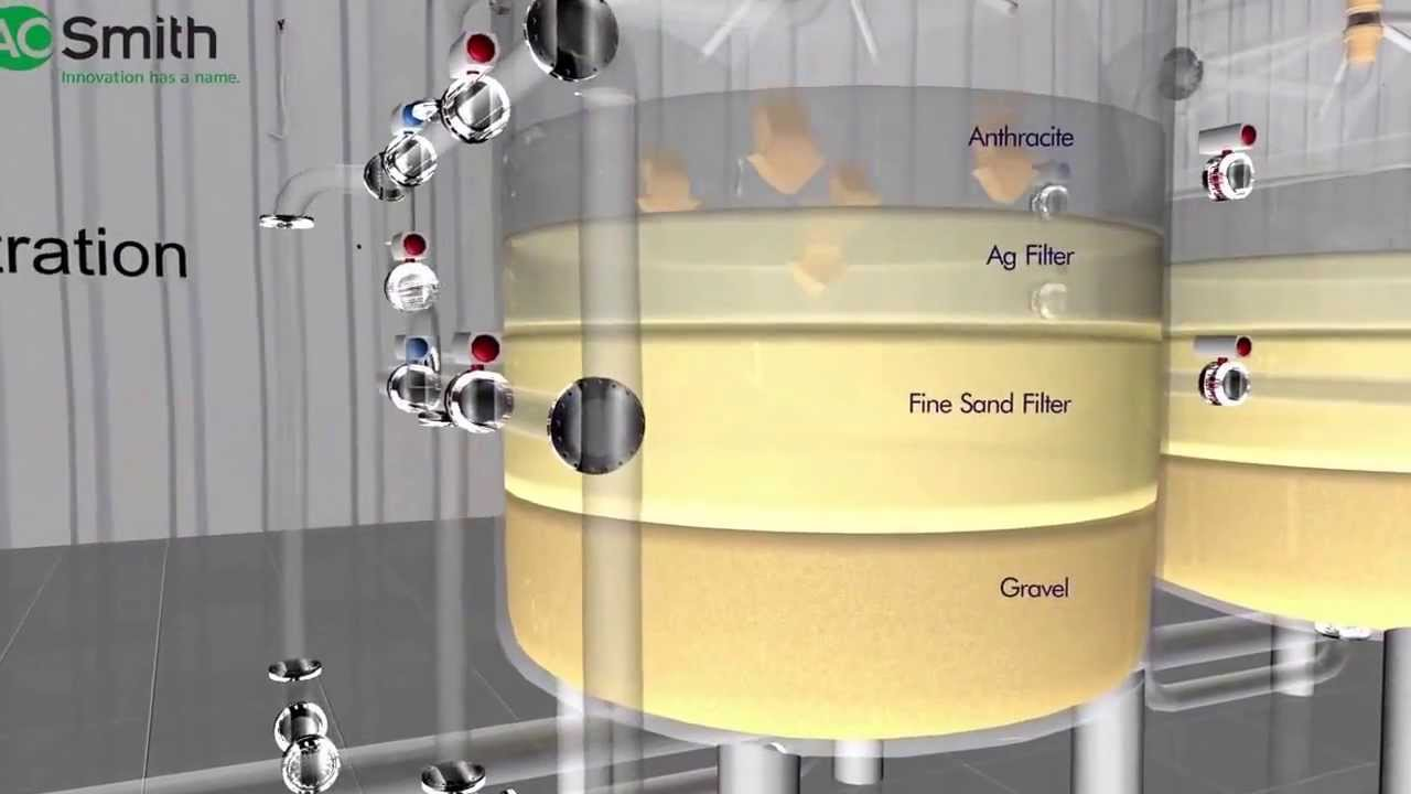 Industrial Water Treatment Systems Video Youtube