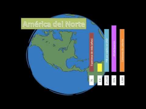 Comparación Del IDH Entre Continentes