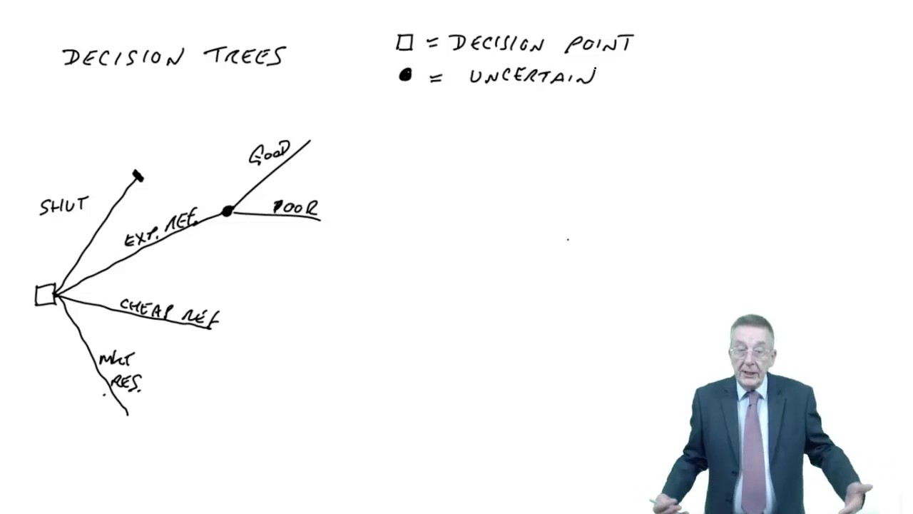 ACCA F5 Decision Trees Part 1