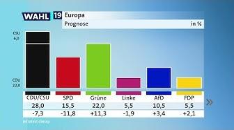 Europawahl: Die 18-Uhr-Prognose zum Wahlausgang