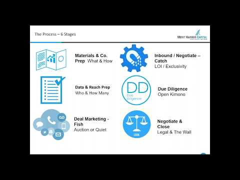 Understanding The Mergers & Acquisitions Process