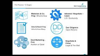 Understanding The Mergers & Acquisitions Process thumbnail