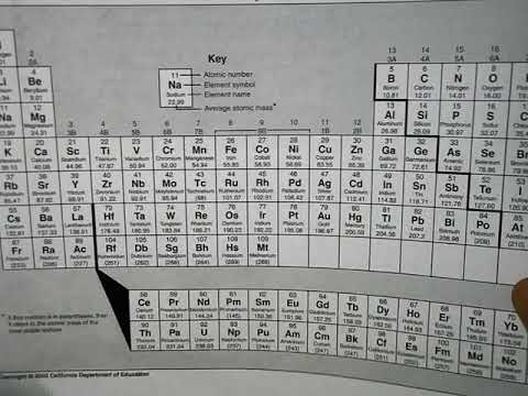 POGIL Periodic Table Answers